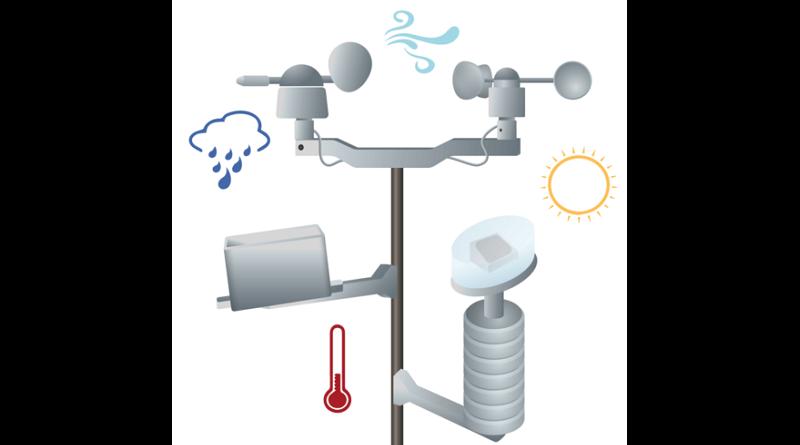 Weather Underground in Domoticz